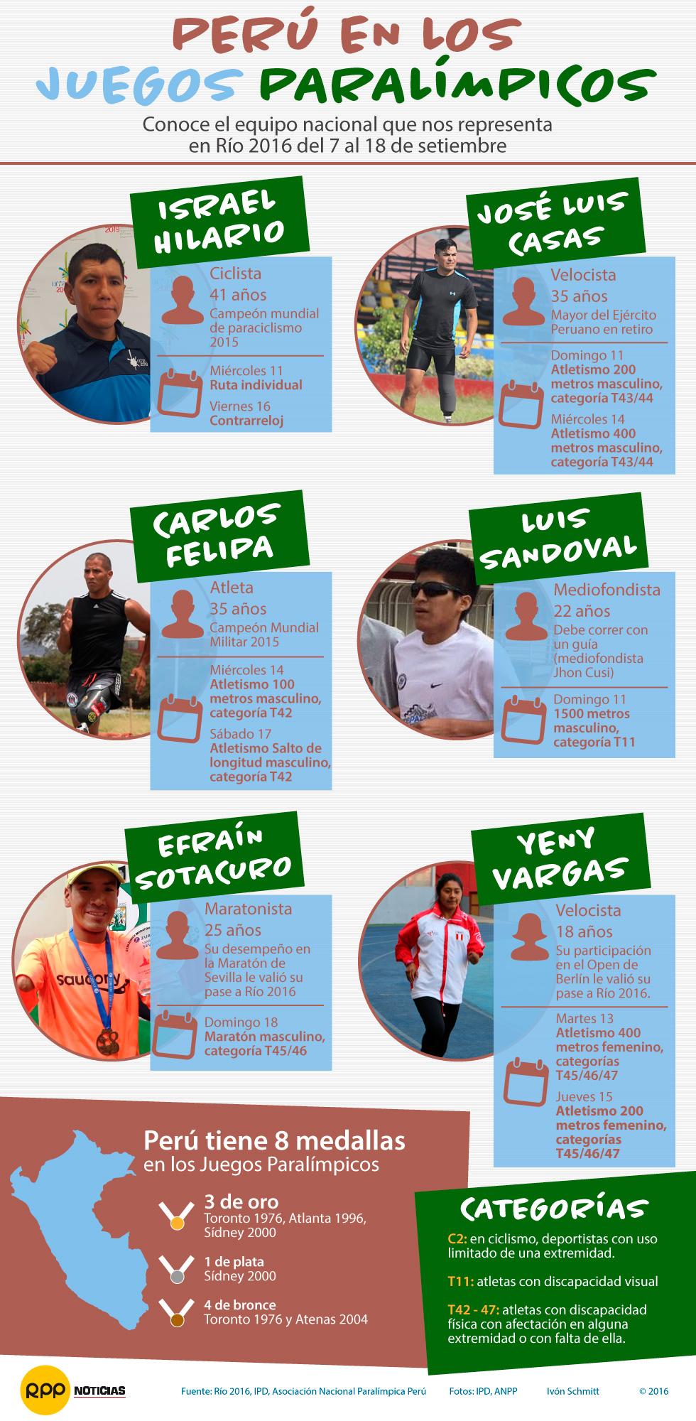 Peruanos en los Juegos Paralímpicos Río 2016