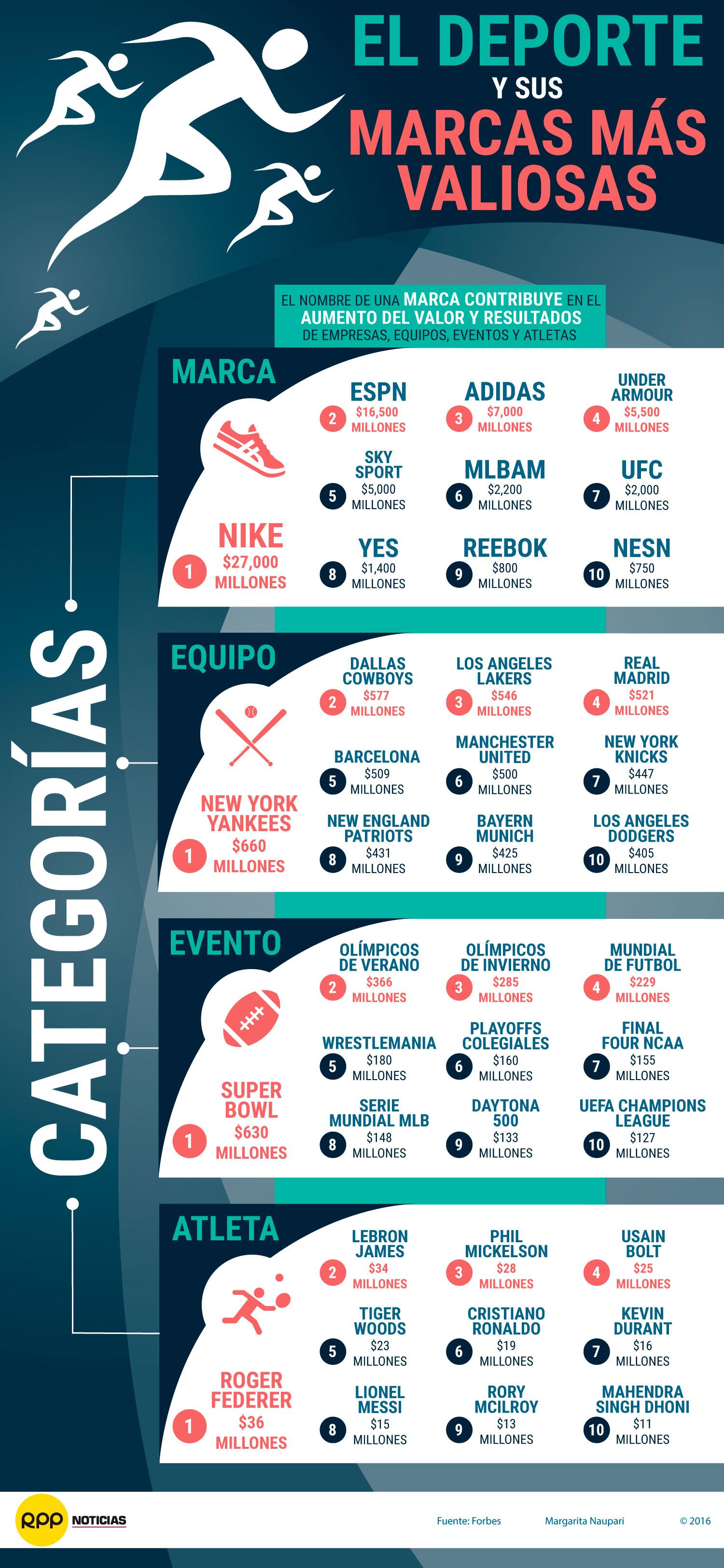 Sepa cuáles son las marcas más valiosas del deporte