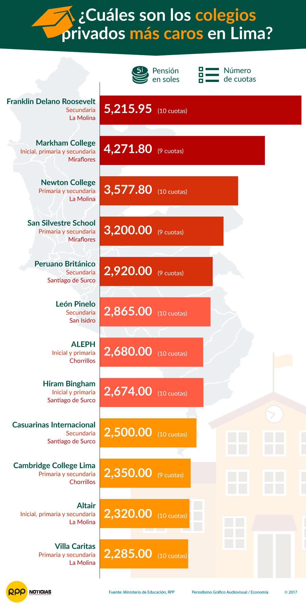Los colegios privados más caros de Lima.