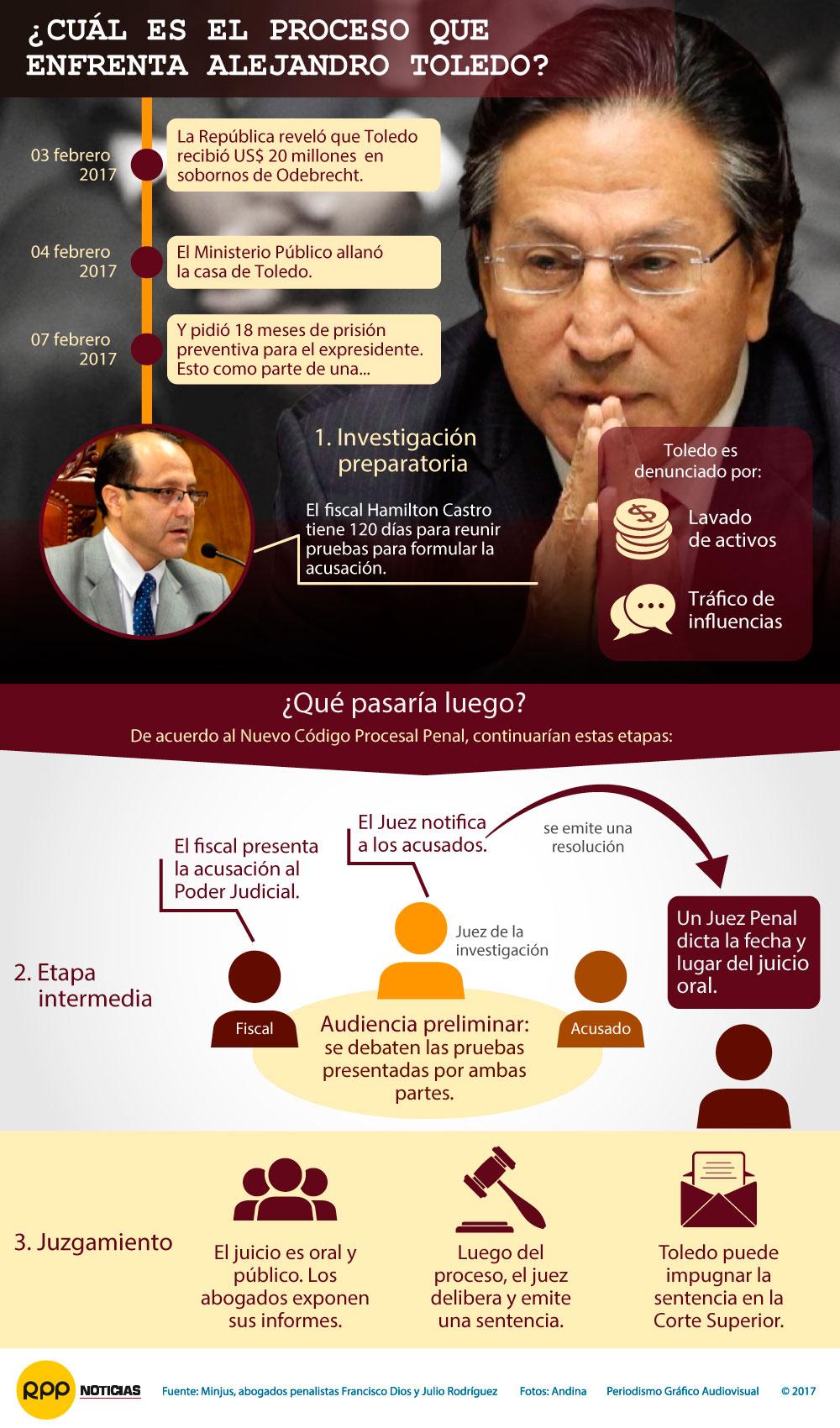 ¿De qué delitos se acusa a Alejandro Toledo y cuáles son las penas?