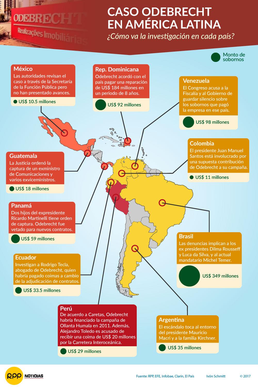 Odebrecht en América Latina