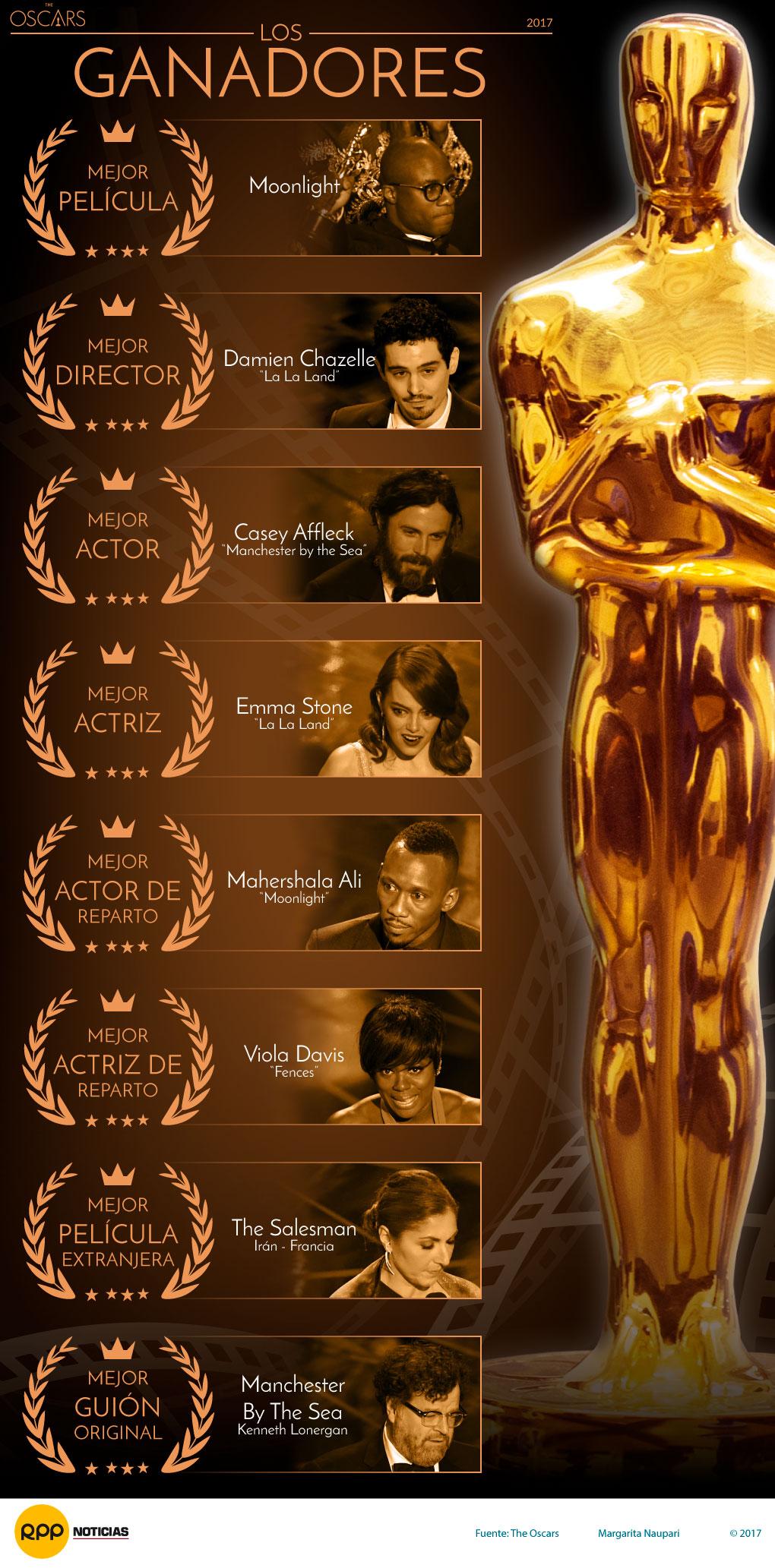 Oscar 2017, estos fueron los ganadores de la gala