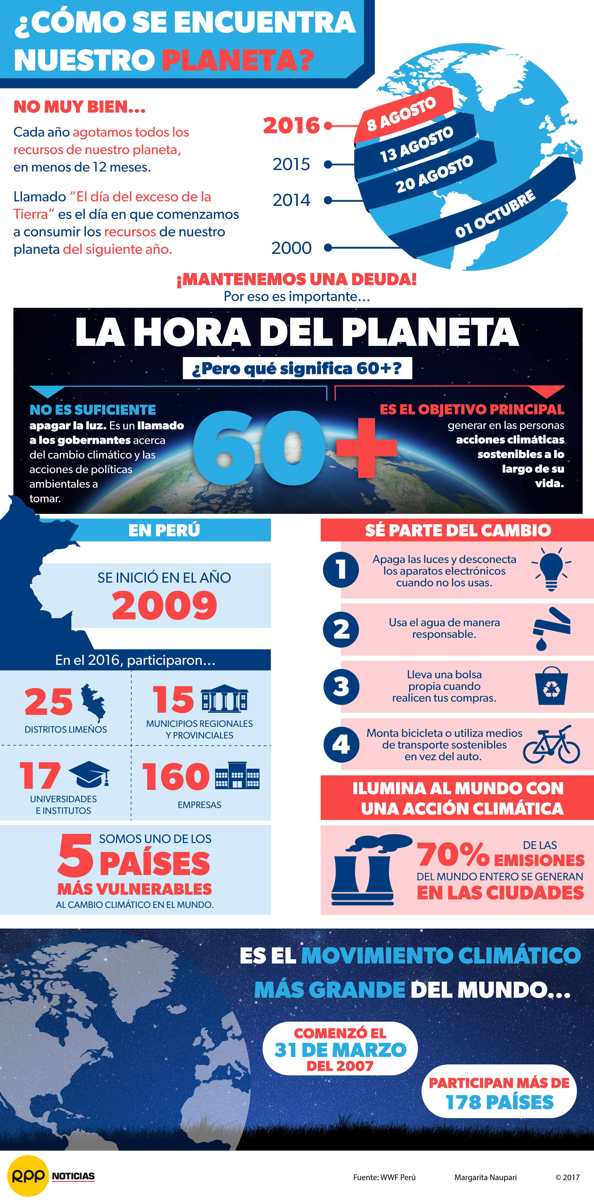 La Hora del Planeta: ¿Qué significa el 60+?