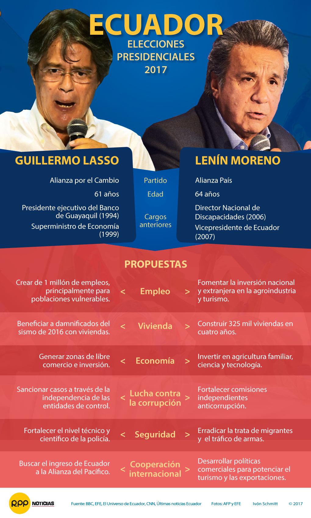 Elecciones presidenciales en Ecuador 2017