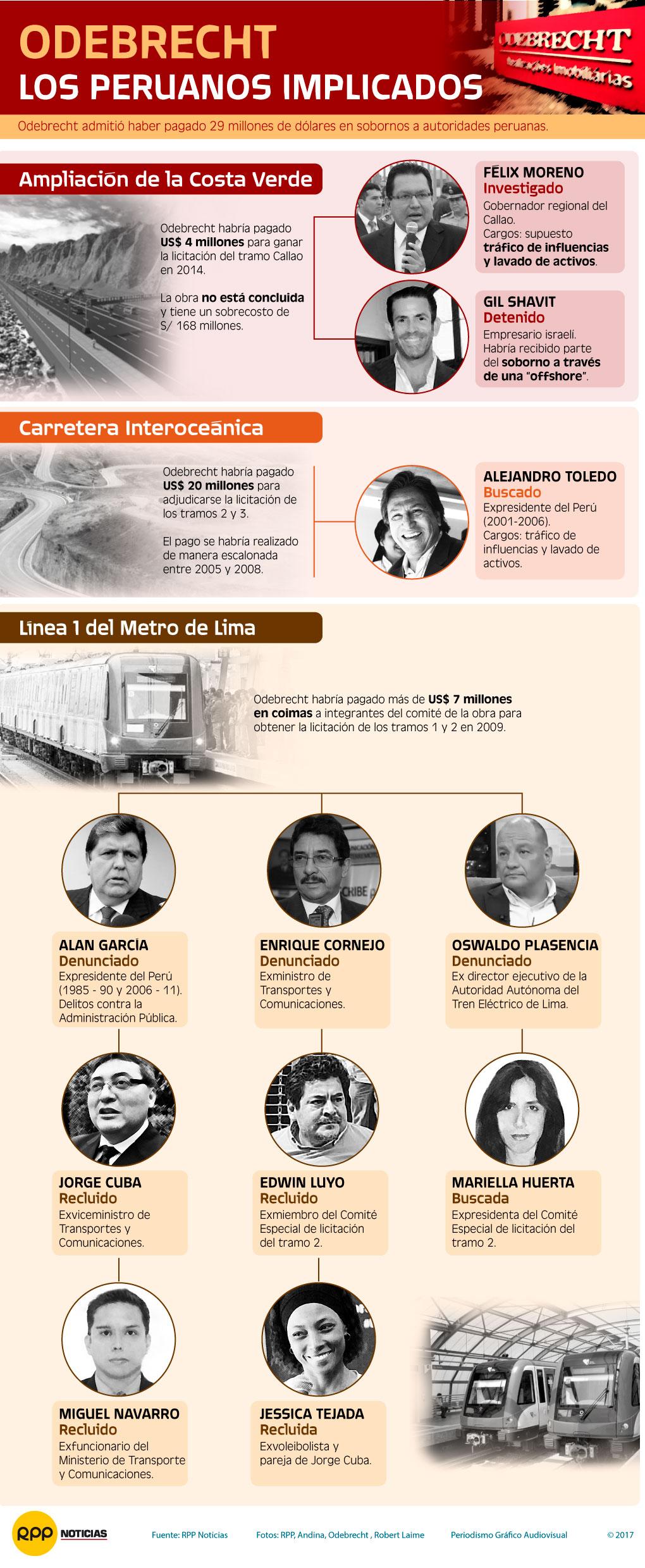Peruanos implicados caso Odebrecht
