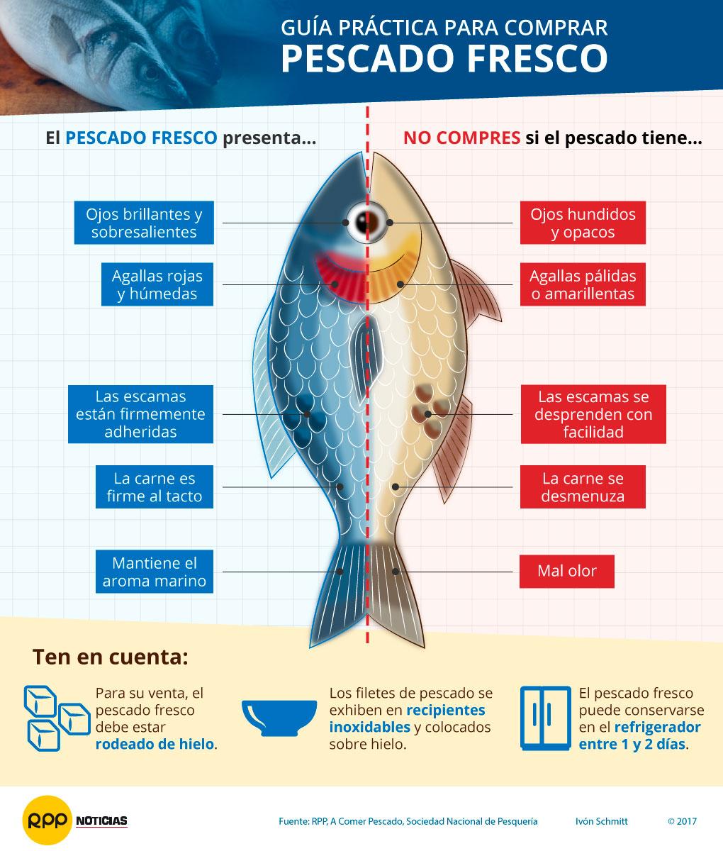Guía para saber cuándo un pescado es fresco
