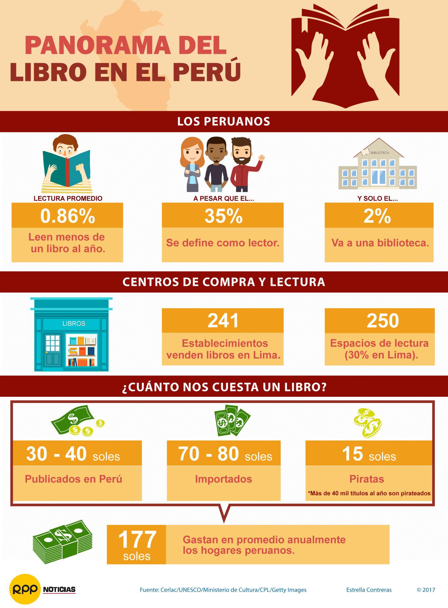 El sector del libro en América Latina se ha ido fortaleciendo en los últimos años. Perú es el quinto país donde más se lee en la región, debajo de Brasil y Colombia, con planes para una próxima implementación de estrategias de promoción de la lectura.