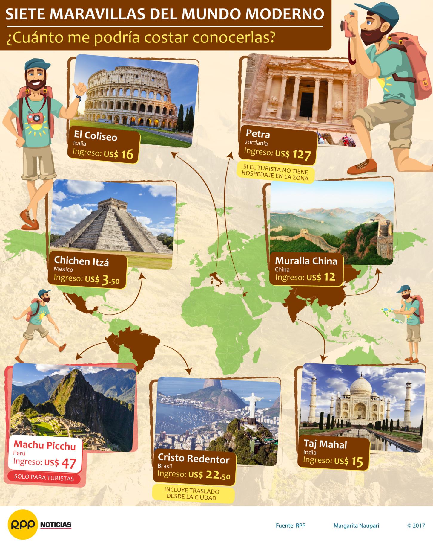 Machu Picchu: ¿Cuán caro es visitar las siete maravillas modernas?