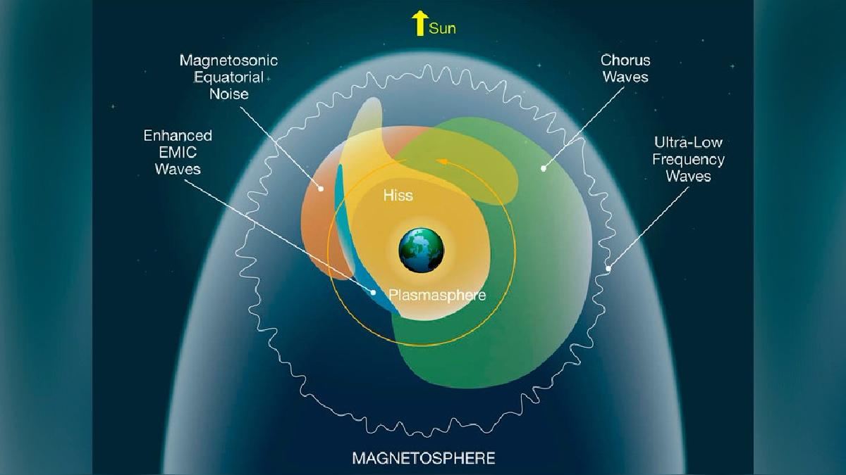 Diferentes tipos de ondas de plasma activadas por diversos mecanismos, ocupan diferentes regiones del espacio alrededor de la Tierra.