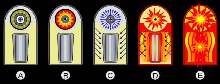 La secuencia de explosión de la bomba de hidrógeno.