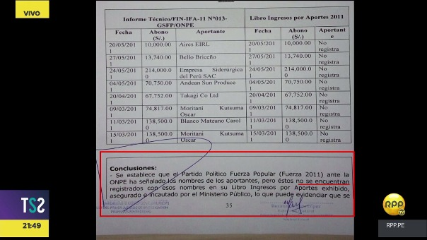 Según el documento que mostró Milagros Leiva, Fuerza Popular señaló los nombres de sus aportantes ante la ONPE, pero éstos no están registrados en sus libros contables.