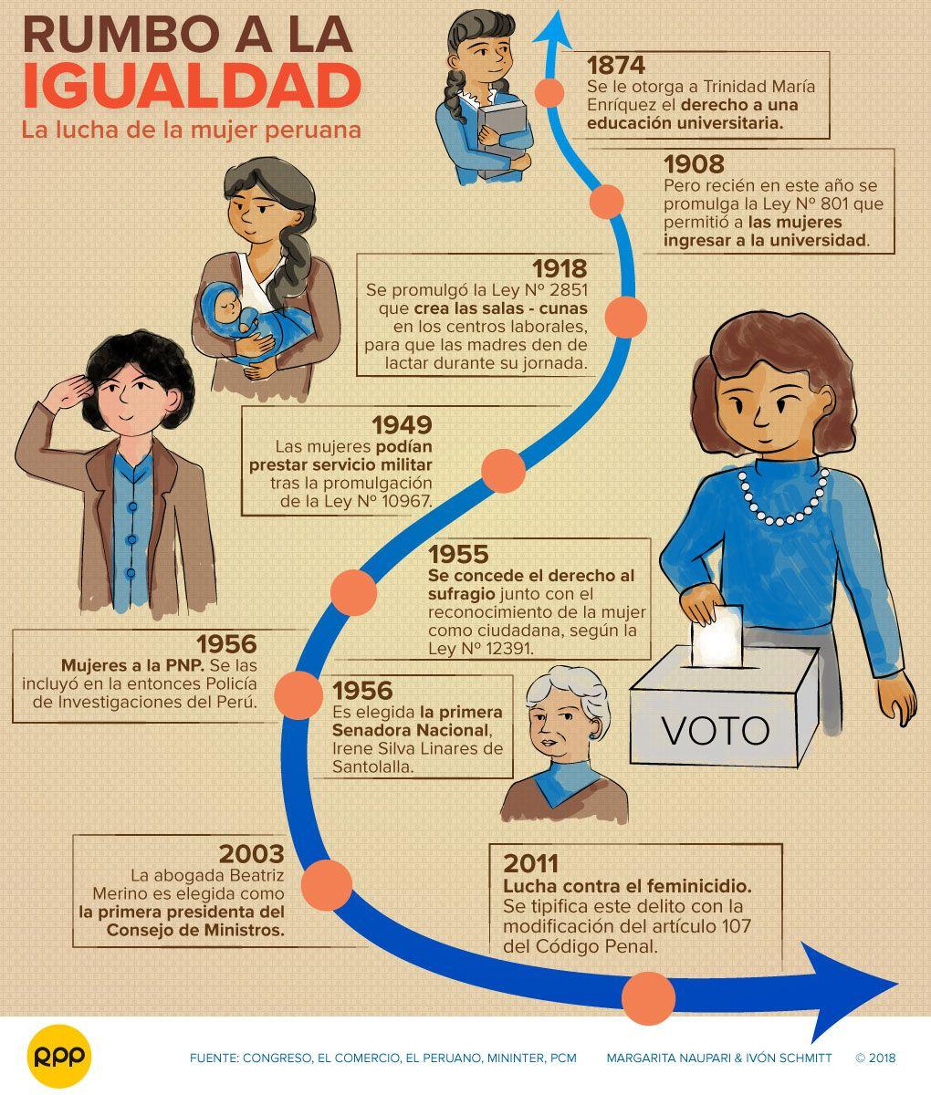 Los derechos y logros conquistados por las mujeres en el Perú.
