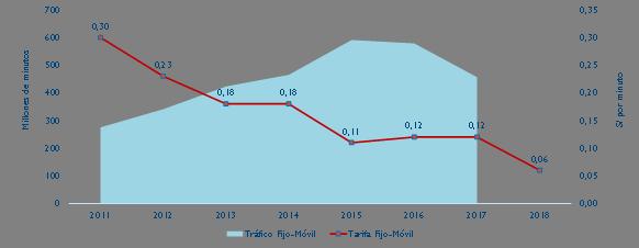 Tráfico y tarifa de teléfonos fijos y móviles de Telefónica del Perú.