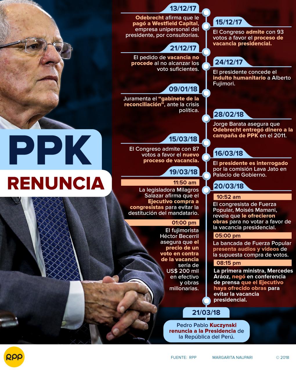 Cronología | La crisis política que llevó a la renuncia de Pedro Pablo Kuczynski