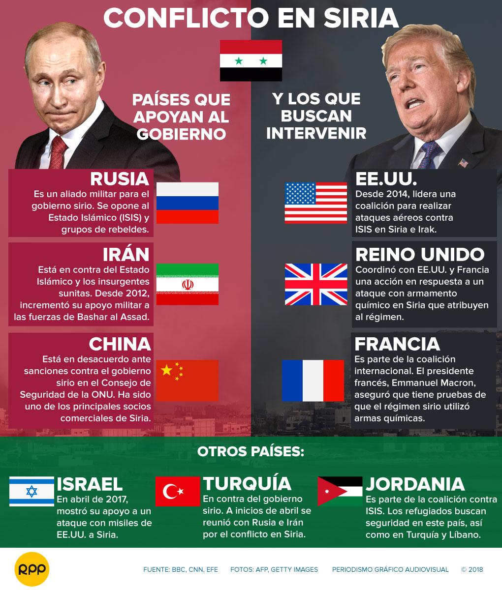 Los actores del conflicto que desangra Siria desde 2011