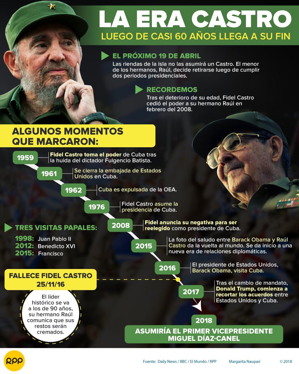 Cuba se prepara para un histórico cambio de mando