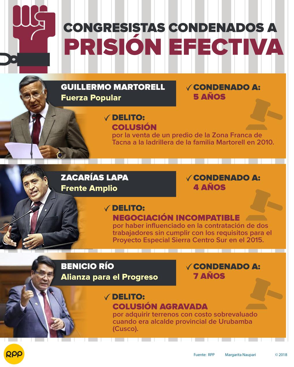 Tres congresistas cuentan con una sentencia de prisión efectiva