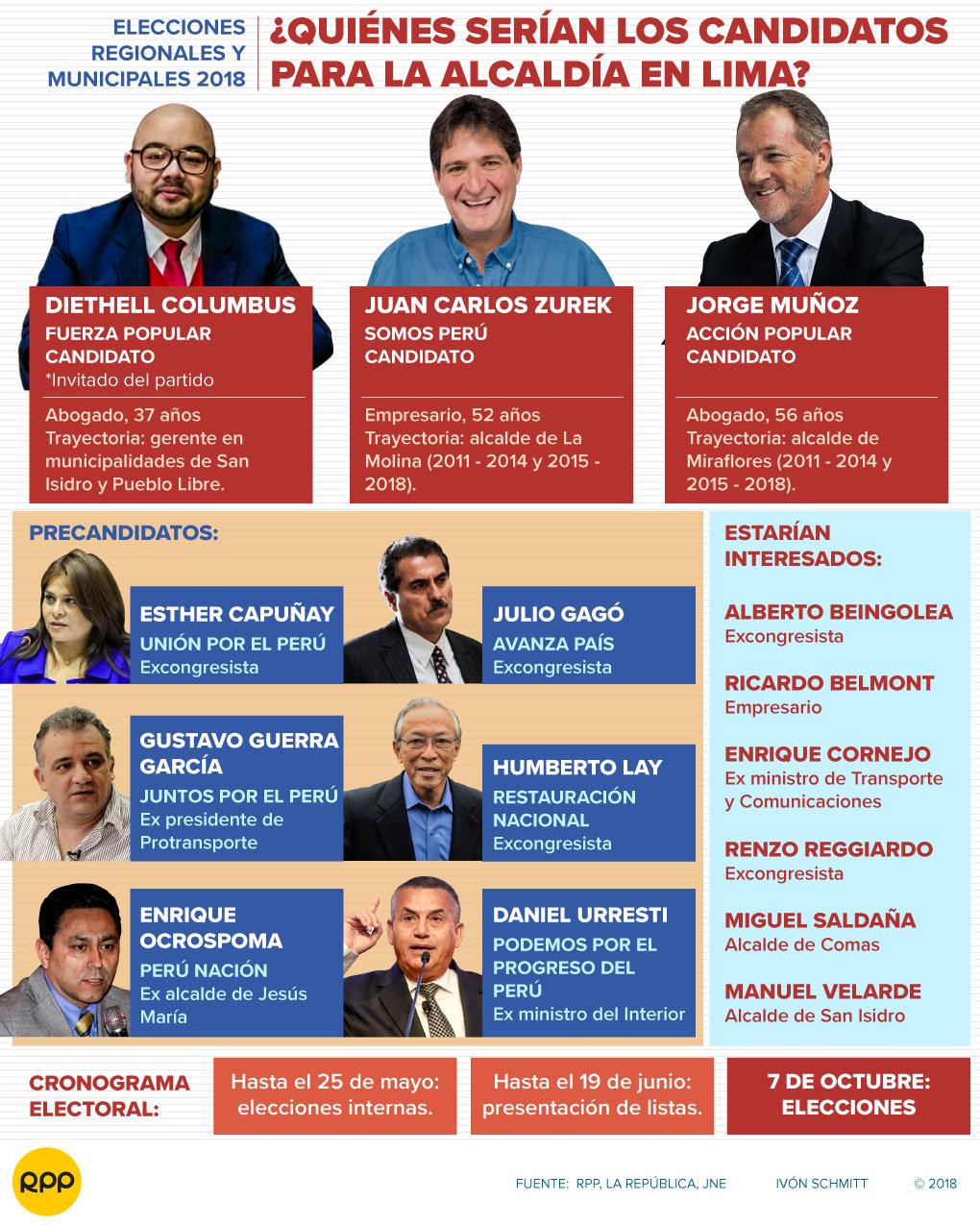 Candidatos Lima avance 2018
