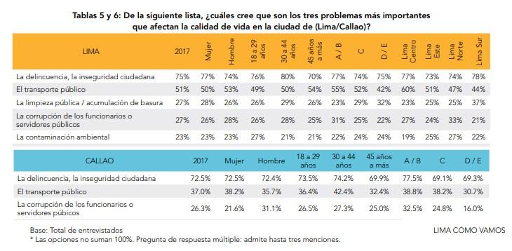 Problemas en Lima y Callao.