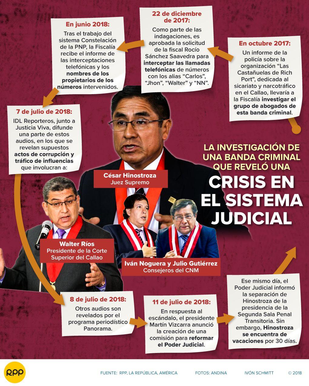 Cronología inicial del caso que remece a la Justicia peruana.