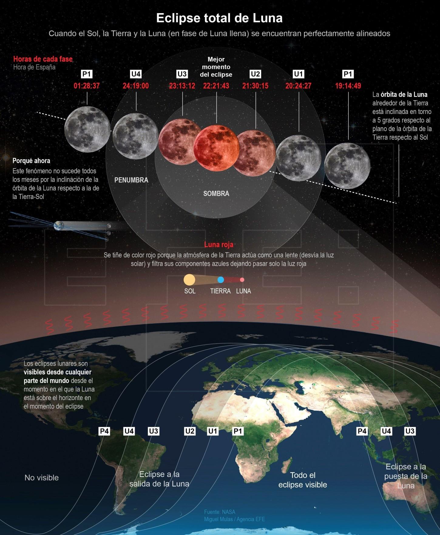 A qué hora y dónde ver el eclipse lunar