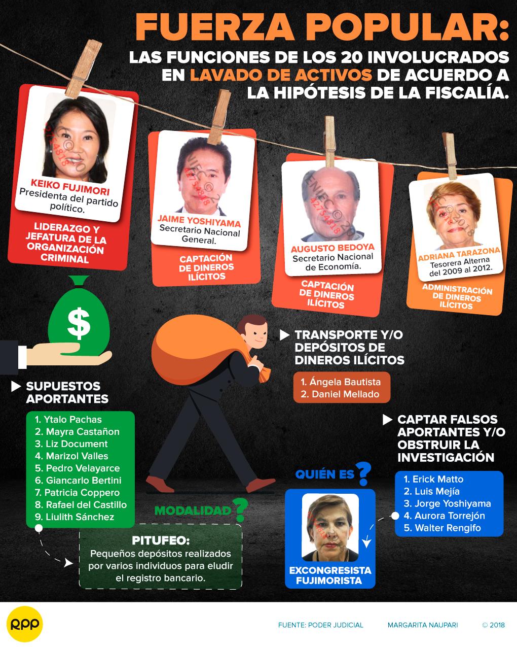 ¿Quién es quién en la orden de detención preliminar que incluye a Keiko Fujimori?