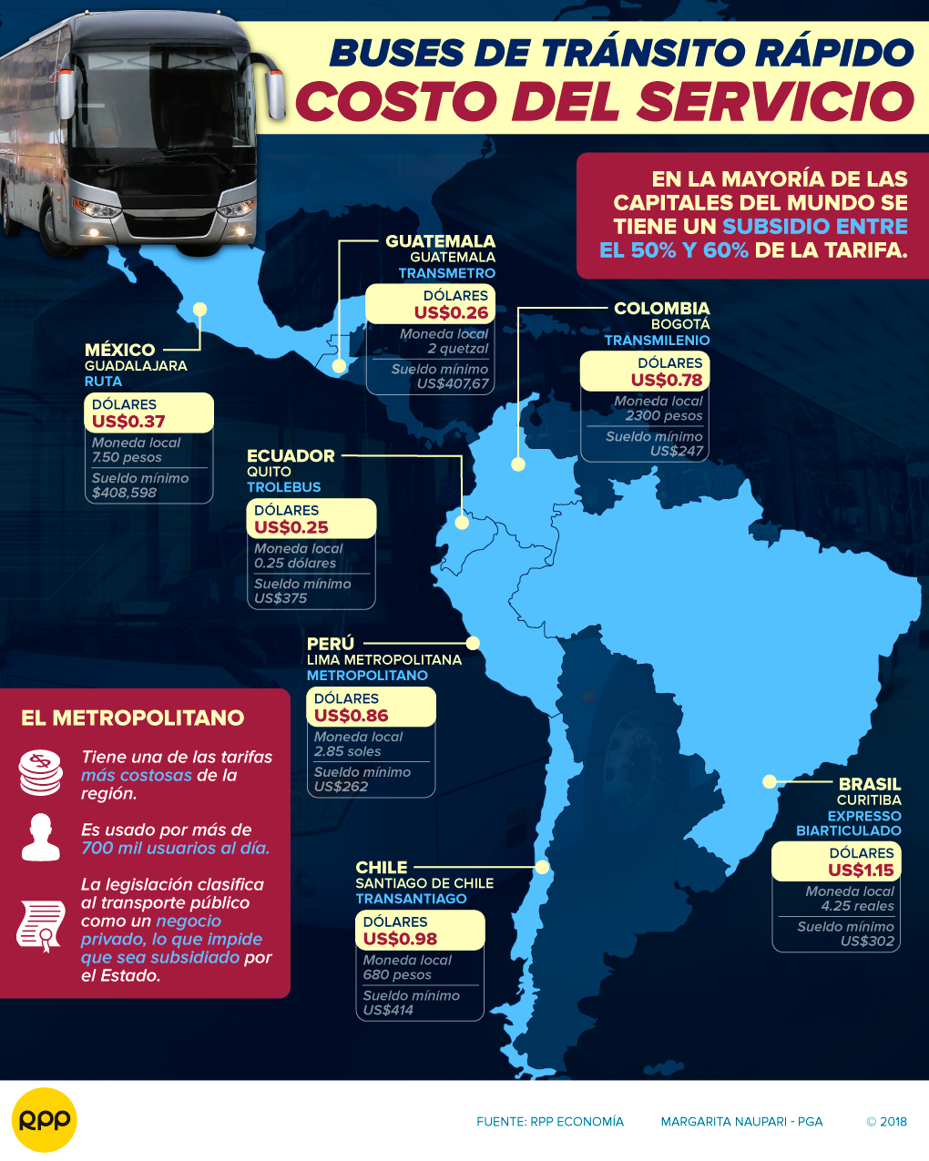 Metropolitano: elevan el pasaje a S/2.85, ¿cuánto cuesta en otras ciudades?
