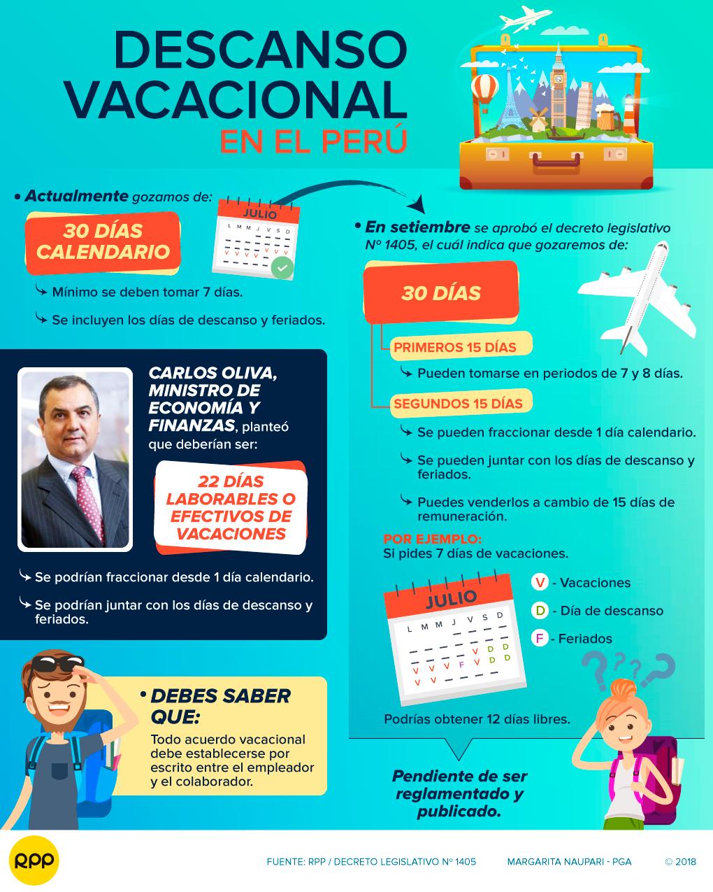 Vacaciones: Trabajadores podrán tomar vacaciones sin que se contabilicen los fines de semana