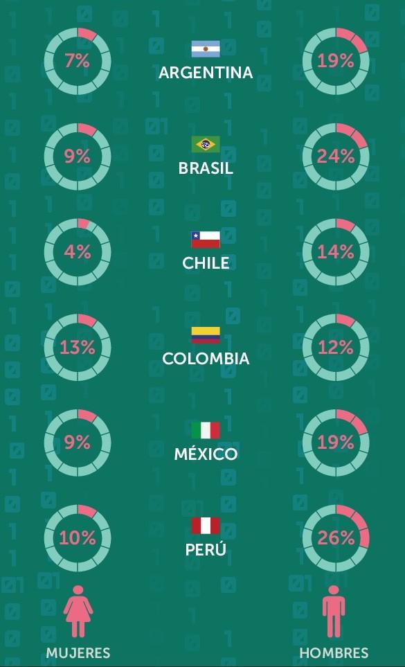 Este es el panorama latinoamericano de consumo de contenido adulto en computadoras laborales
