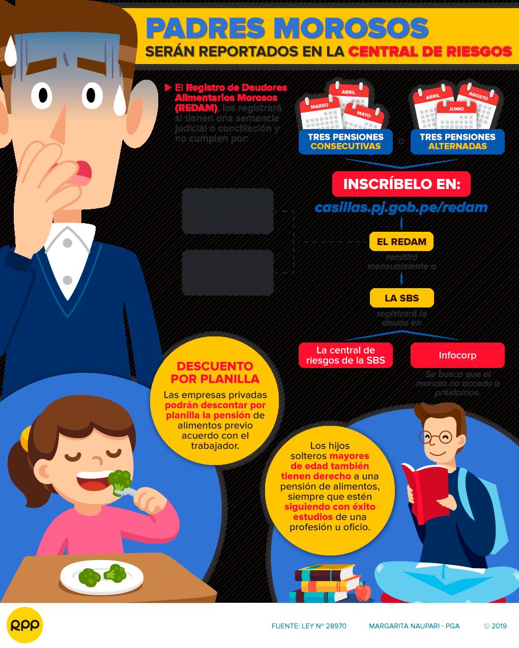 Juicio por alimentos: Padres morosos serán reportados a centrales de riesgo