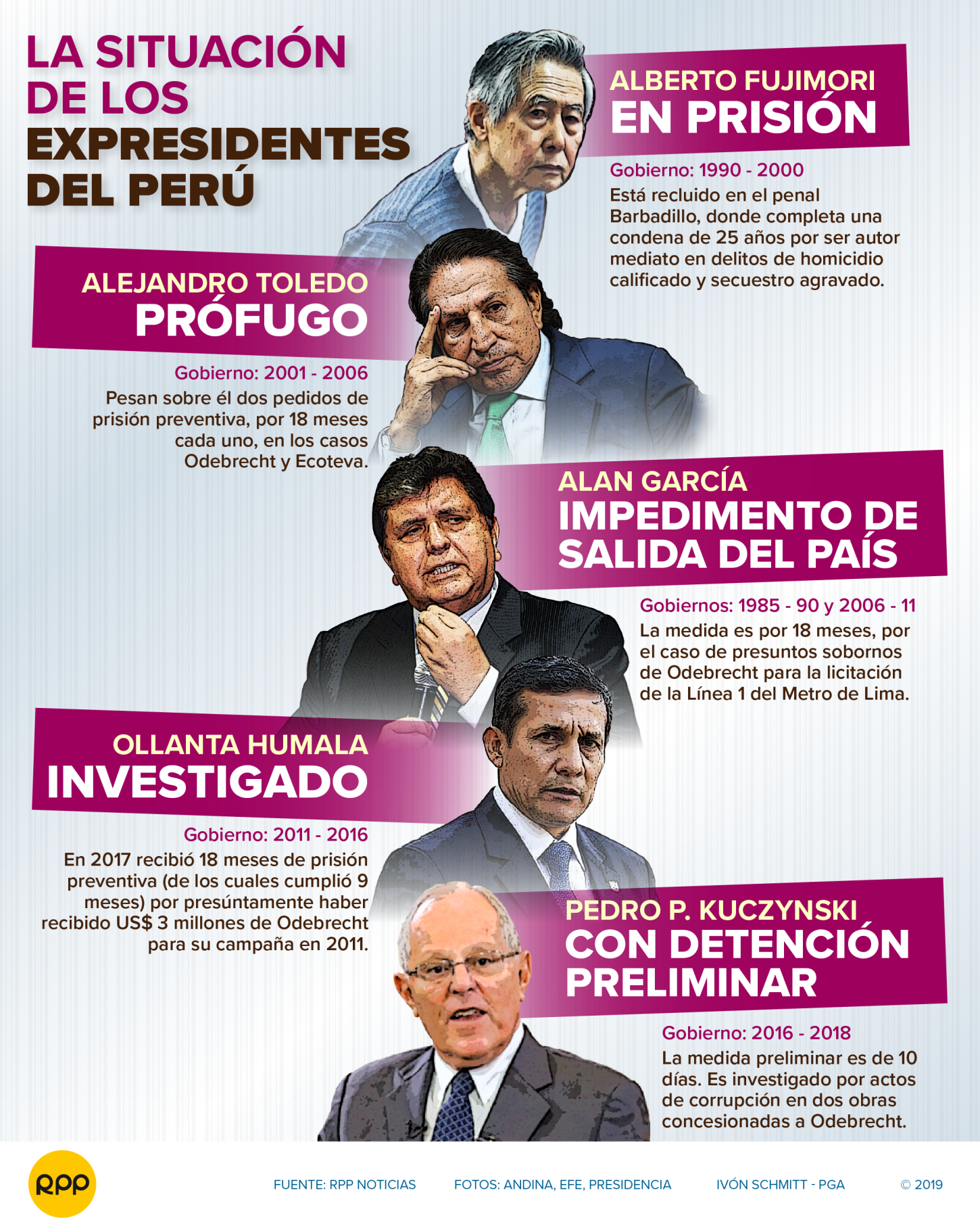 La situación de los expresidentes del Perú