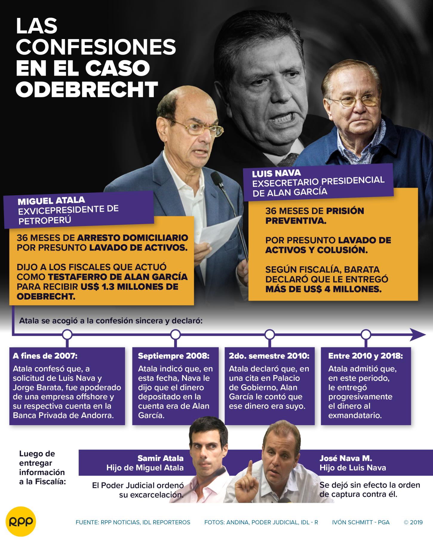 Alan García | Poder Judicial dictó prisión preventiva para ...