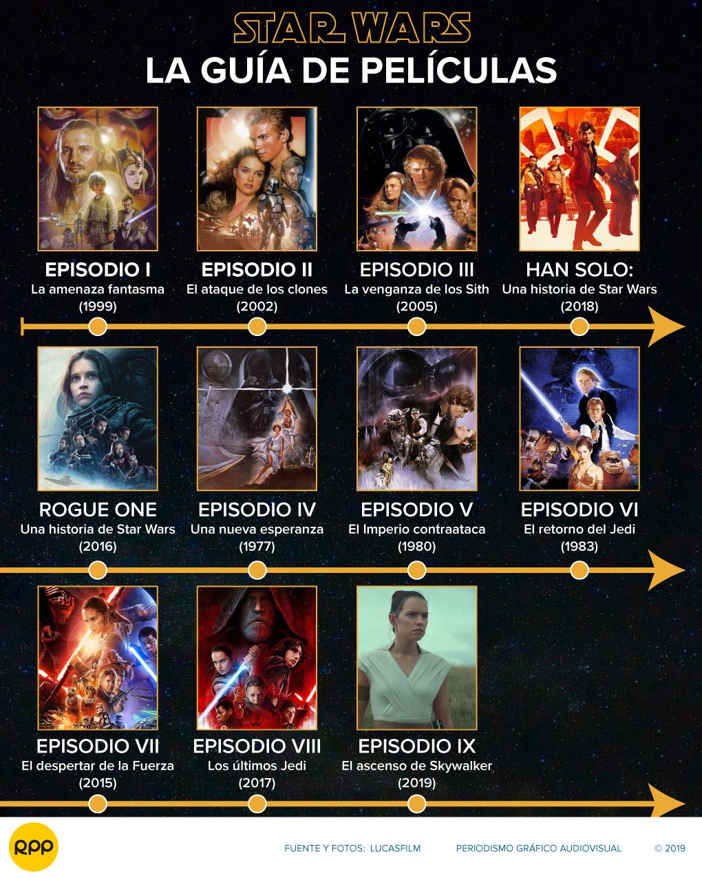 Star Wars Una Guía Completa De Todas Las Películas De La Saga Intergaláctica Infografía Rpp Noticias