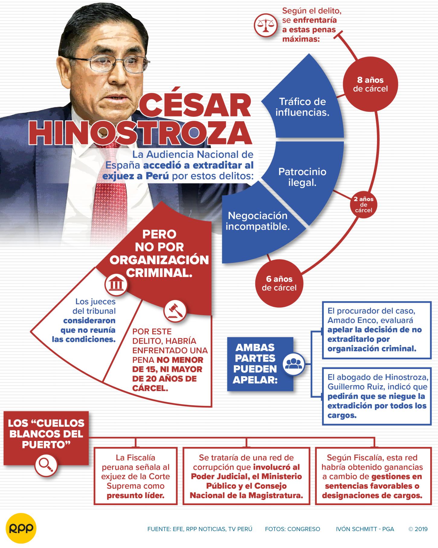 Caso César Hinostroza