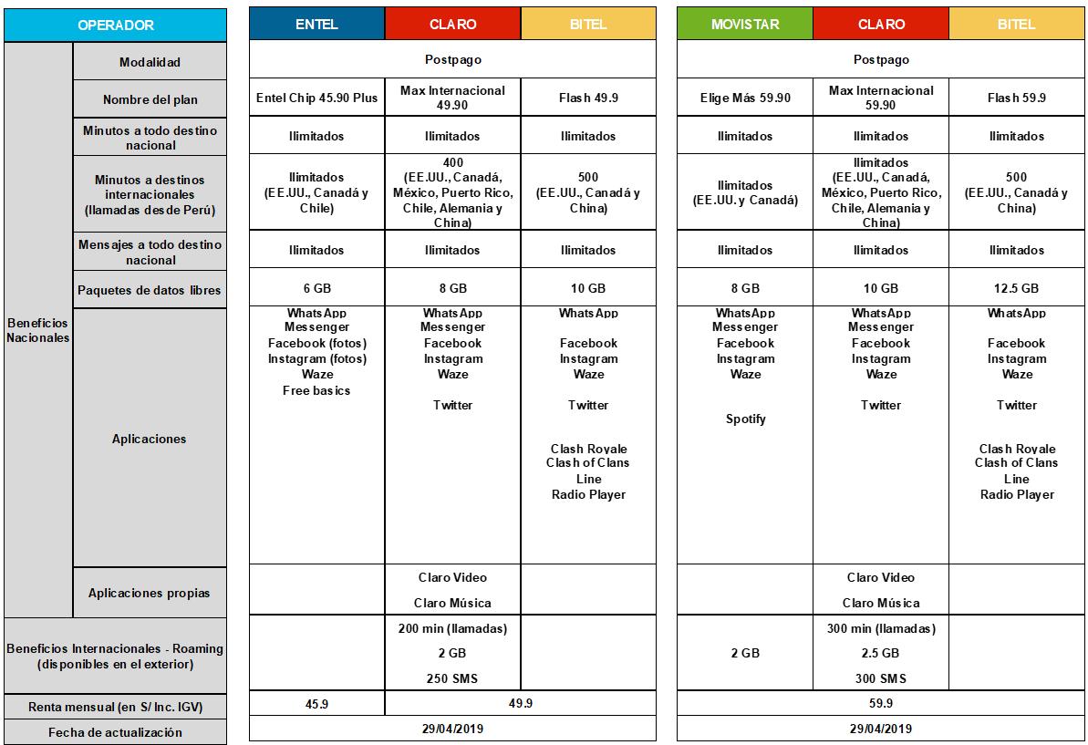 b53a4654d87 ¿Qué empresa ofrece los planes de telefonía móvil más baratos? | TELEFÓNICA  | MOVISTAR | CLARO | BITEL | ENTEL | TARIFAS | RPP Noticias