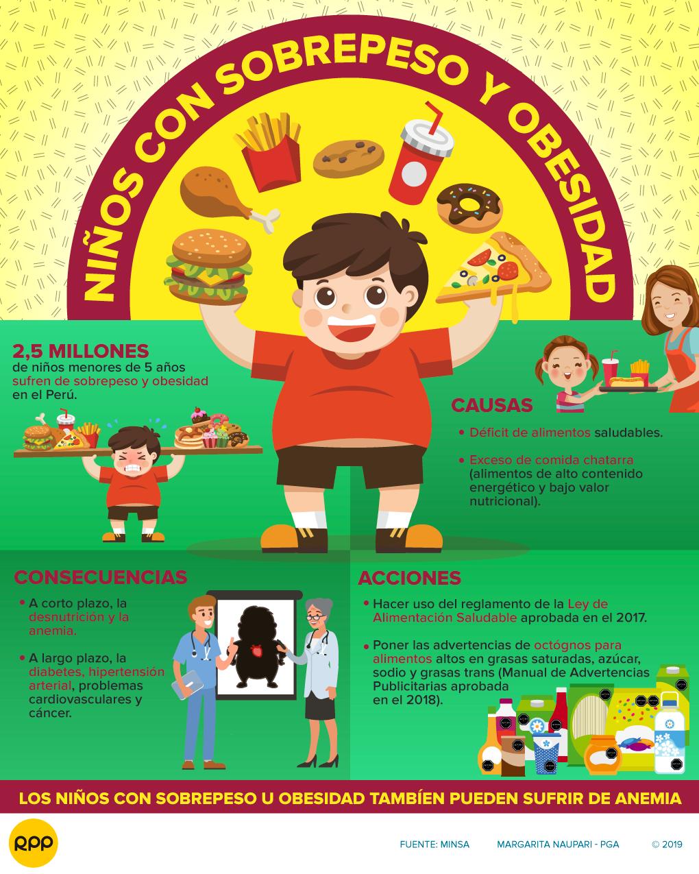 Minsa: Más de 2 millones de niños sufren de obesidad y sobrepeso en el Perú