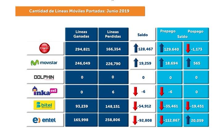 Las portaciones de origen prepago (570,663) representaron, en junio, el 71.3% del total, y las de pospago (229,444) el 28.7%.