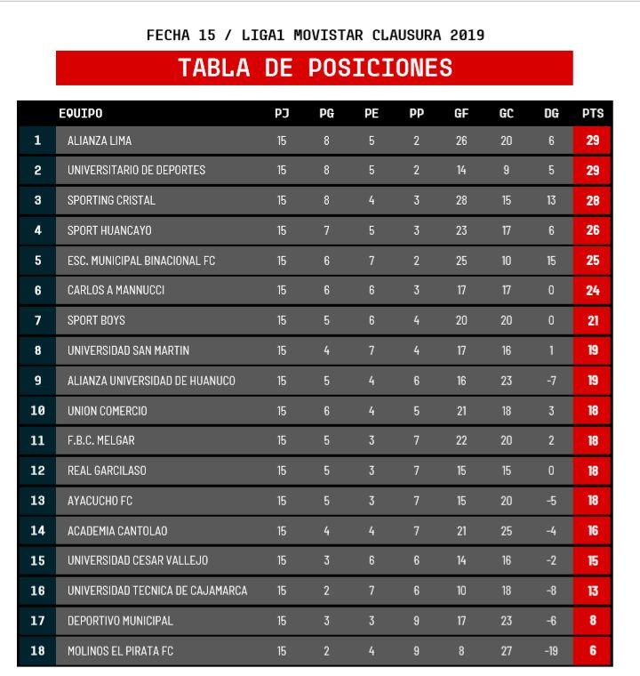 Así queda la tabla de posiciones del Clausura por la Liga 1