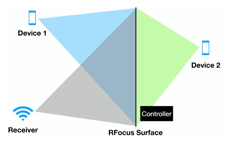 Así funciona el RFocus, sistema que rebota y extiende la señal wifi
