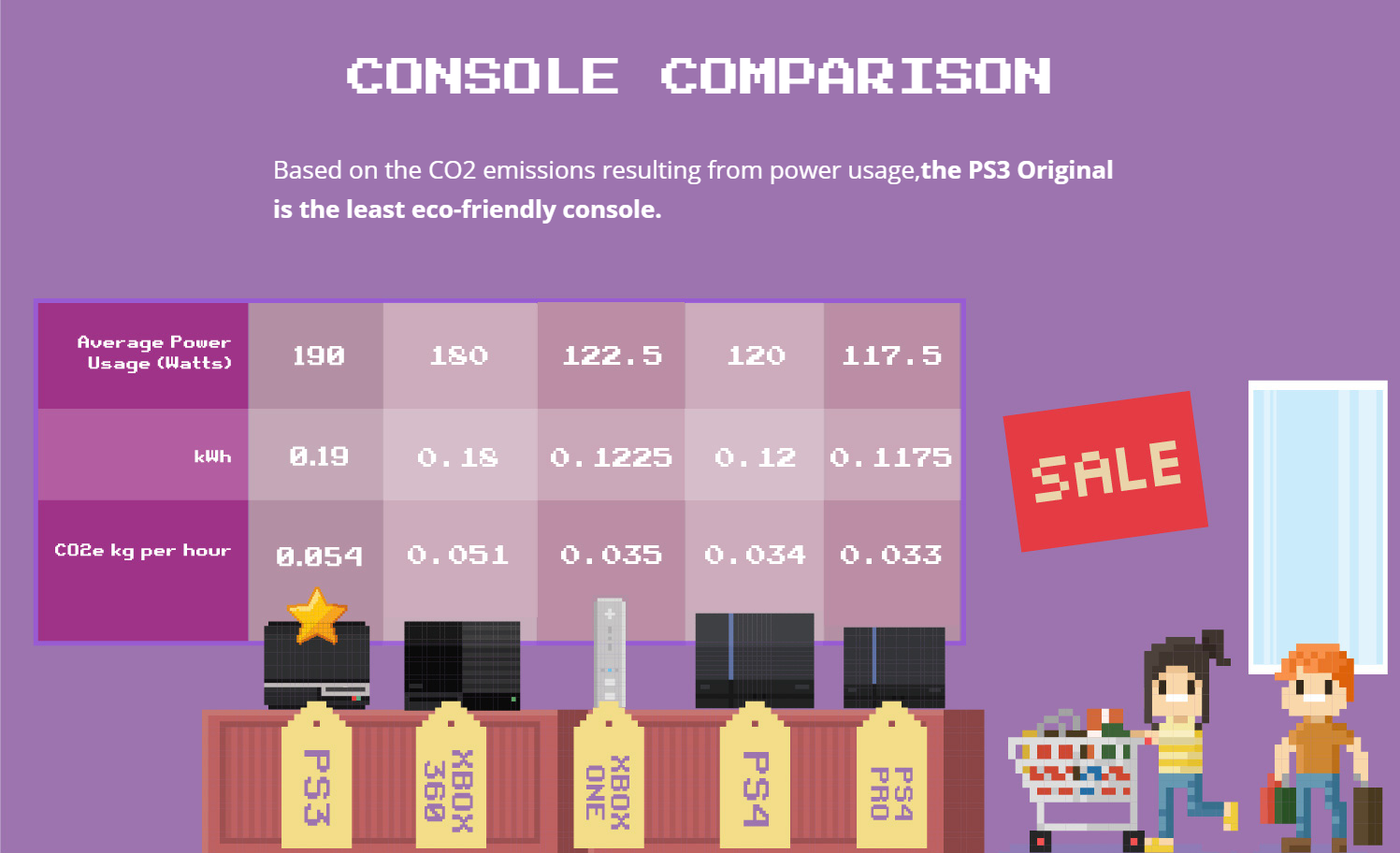 CONSOLE CARBON FOOTPRINT