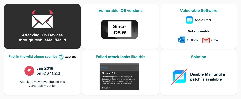 La falla de seguridad apareció en iOS 6 (2012). Por ahora solo queda deshabilitar la aplicación de Correo.