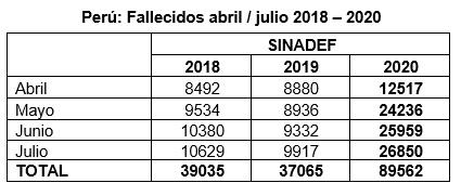 La proyección regular 2020 se obtuvo con la media de 2018 y 2019