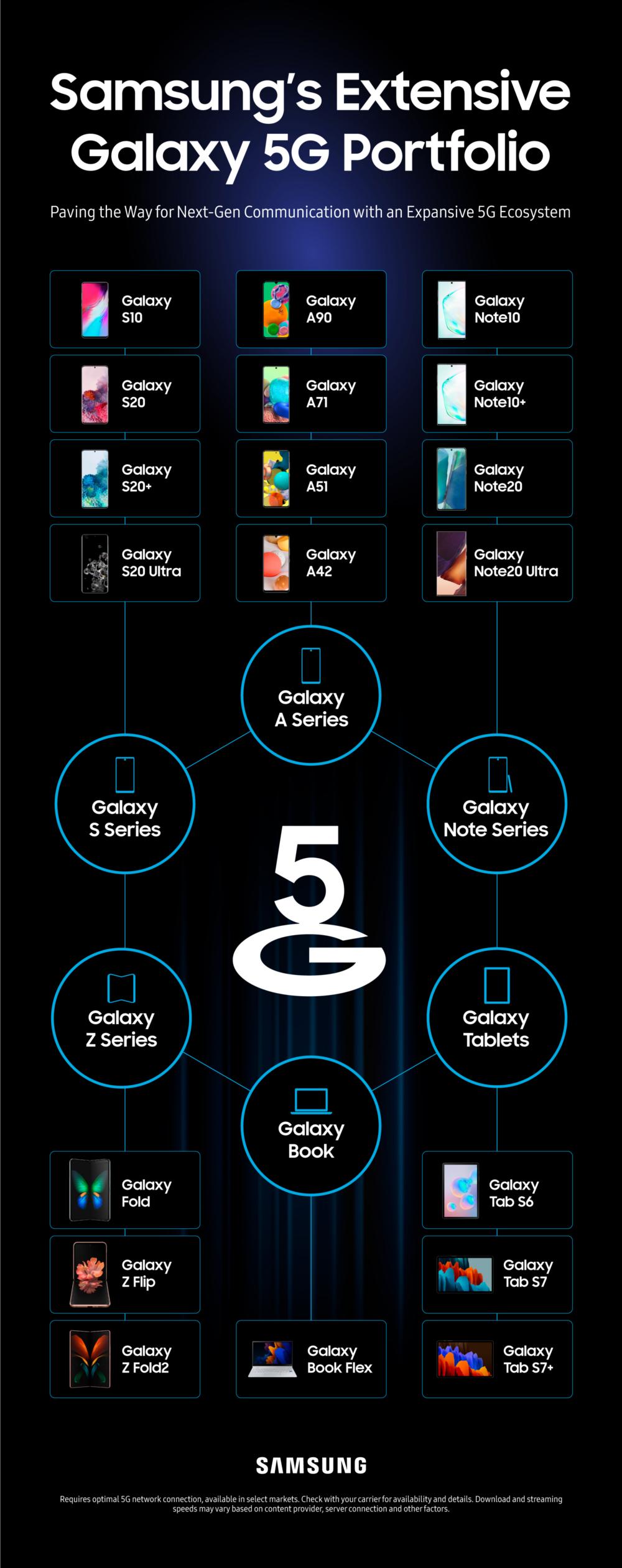 Los modelos 5G de Samsung hasta ahora.