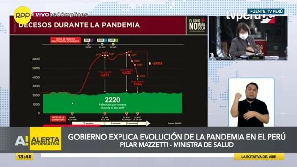 Ministra Mazzetti explicó la evolución de la cifra de fallecidos a lo largo de la pandemia.