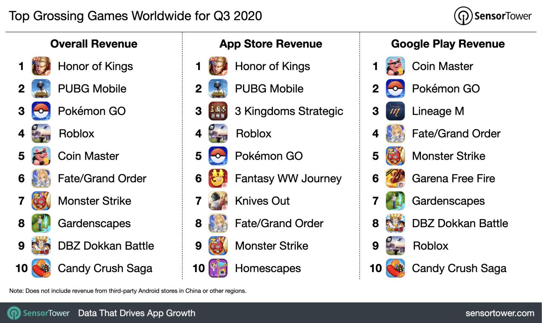 Reporte de los juegos con mayores ingresos en plataformas móviles