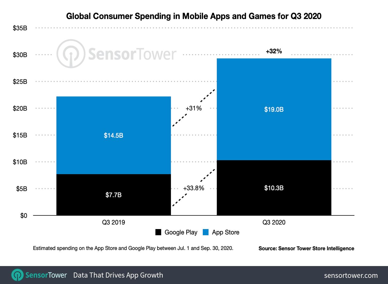 Este es el crecimiento de ambos mercados de apps