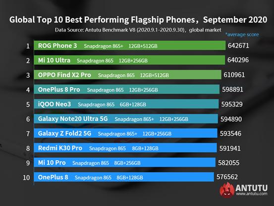 Estos son los teléfonos más potentes.