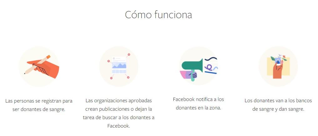Así funciona el mecanismo habilitado por Facebook para la donación voluntaria de sangre