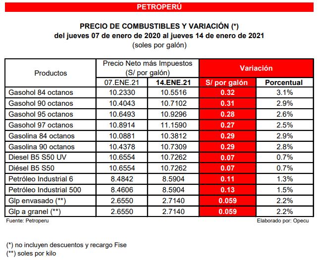 Precios en Petroperu