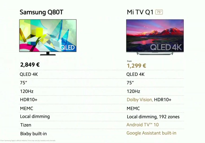 Tabla comparativa entre el Q80T y el TV Q1 presentada por Xiaomi